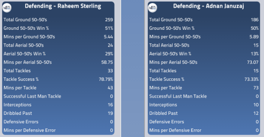 Both Players Defensive Stats