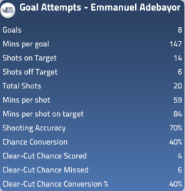 Adebayor goals