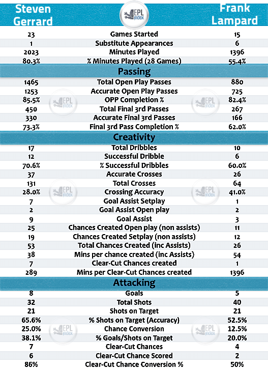 Steven Gerrard and Frank Lampard in 2013/14 | A Statistical