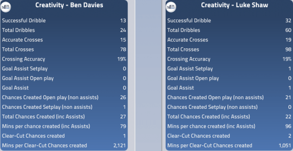 creative: Davies vs Shaw