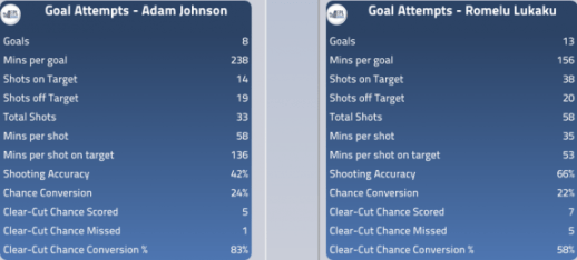 Finishing: Johnson vs Lukaku