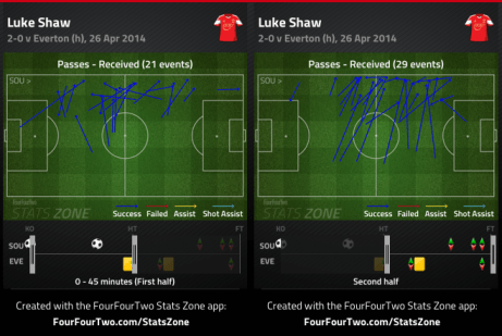 Shaw was able to receive possession higher up the pitch and more often after half. Pushed back Coleman as well.