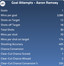 Ramsey goals last year