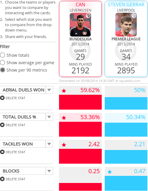 Emre Can's DM related figures show a worrying trend for the club captain.