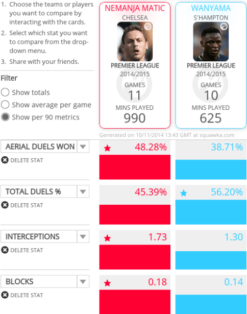 Matic and Wanyama excel in different defensive aspects but both are consistent across the board.