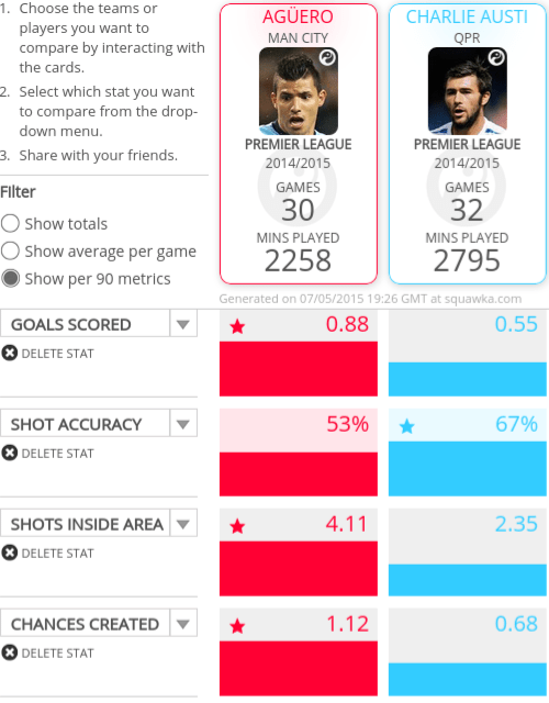 Both Aguero and Austin have enjoyed fruitful seasons in front of goal.