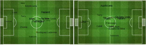 Pedro's (Rodriguez) position map vs West Brom on the left vs Willian's (Borges Da Silva) position map against Swansea on the right.