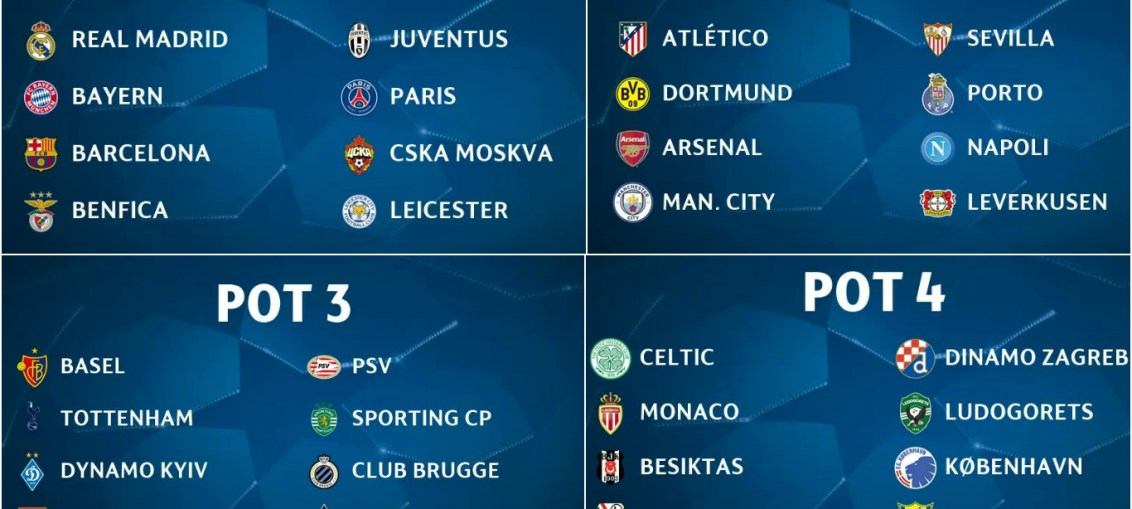 uefa champions league Group stage draw pots