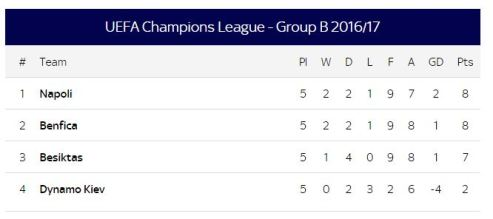 gROUP B TABLE CHAMPIONS LEAGUE