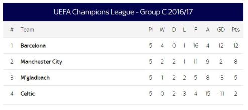 GROUP C CHAMPIONS LEAGUE TABLE