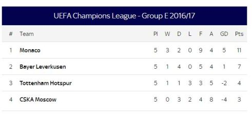 Group E champions league