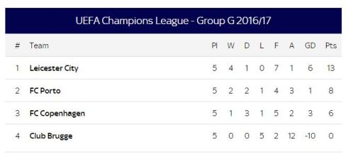 group g champions league