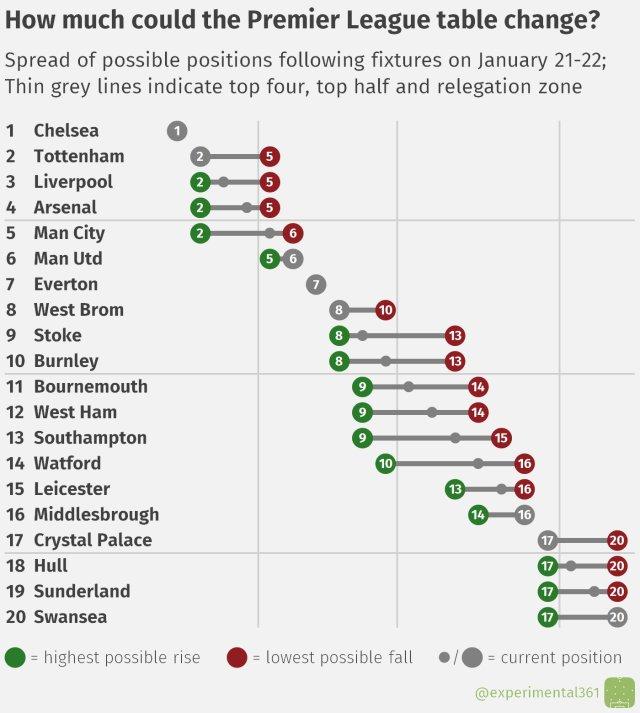 How could the Premier League table change