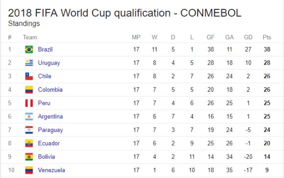 CONMEBOL Table
