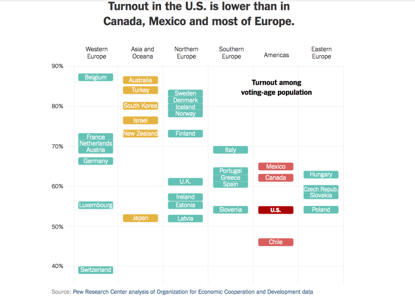 comparative-turnout