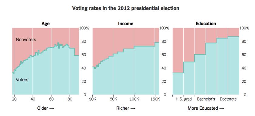 voting-rates-2012
