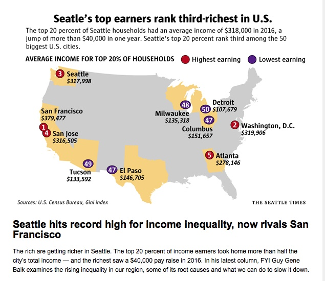 Avg Income of top 20% -  US Citizens - Seattle Times 2017-11-18.jpeg