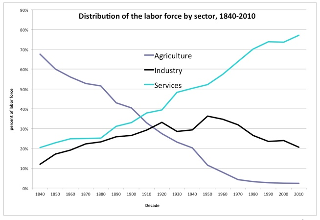 Distribution of Labor Force by decade.jpeg