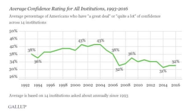 Gallup - Inst Trust average.jpeg