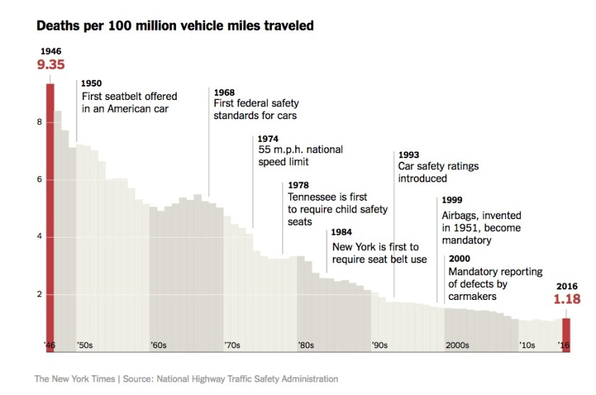 Highway Deaths Rates 1946-2016 - NYT - 2017-11-09.jpeg