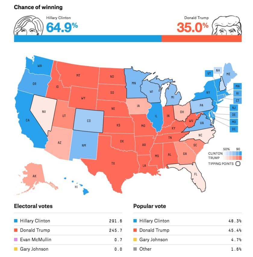 Trump States - 538 2016-11-06.jpeg