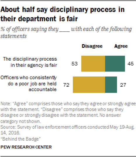 Chart - Disciplinary Process Fair - Pew - 2016.png
