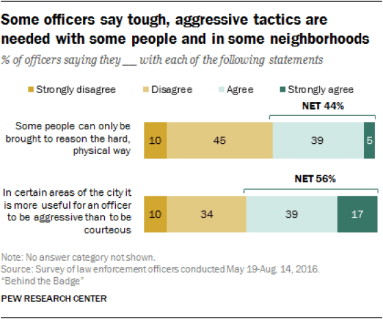 chart - Officers aggressive tactics - Pew - 2016.png