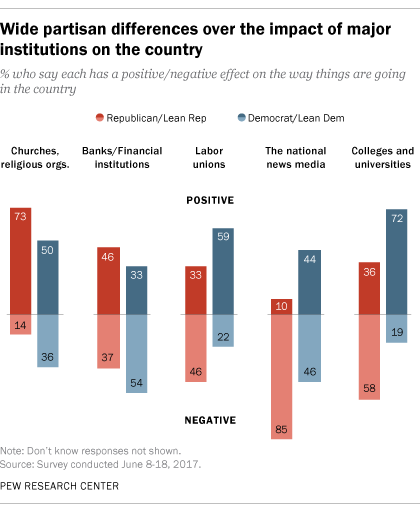 Chart - Partisan differences over institatuions - Pew - 2017
