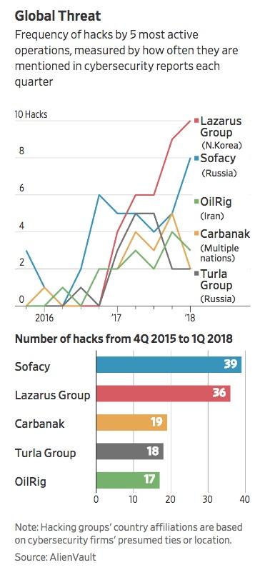 Chart - Hackers - WSJ - 2018-04-21