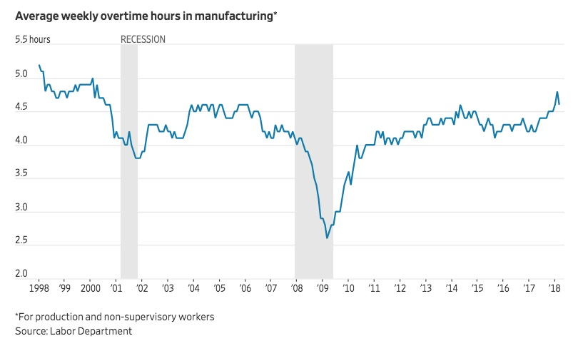 Chart - OT hours for manuf workers - WSJ - 2018-04-12.jpeg