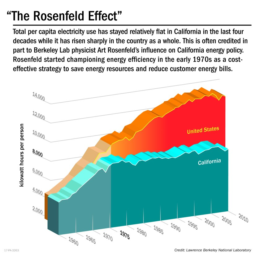 California Energy Consumption vs. US.jpg