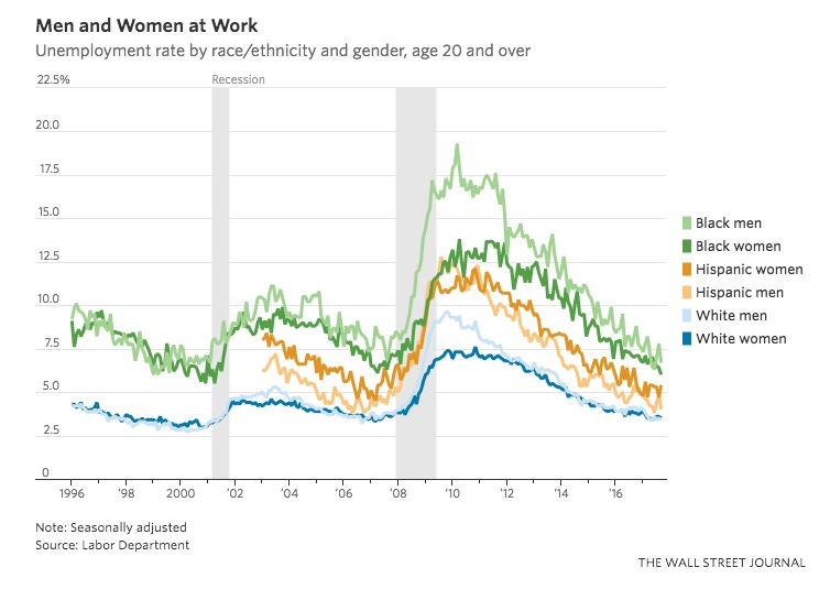 Unemployment by Race and Gender WSJ 2017-10.jpeg