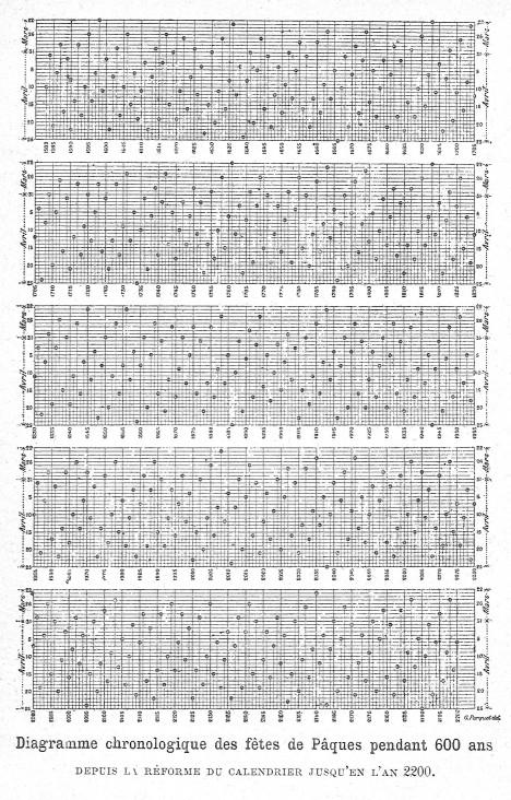 Chronologické schéma dat Velikonoc zhotovené na 600 let podle reformy gregoriánského kalendáře. Platí až do roku 2200.