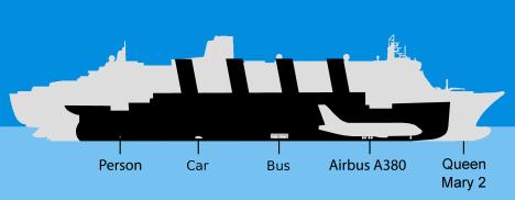 Nákres porovnává velikost Titanicu vzhledem k jiným dopravním prostředkům.