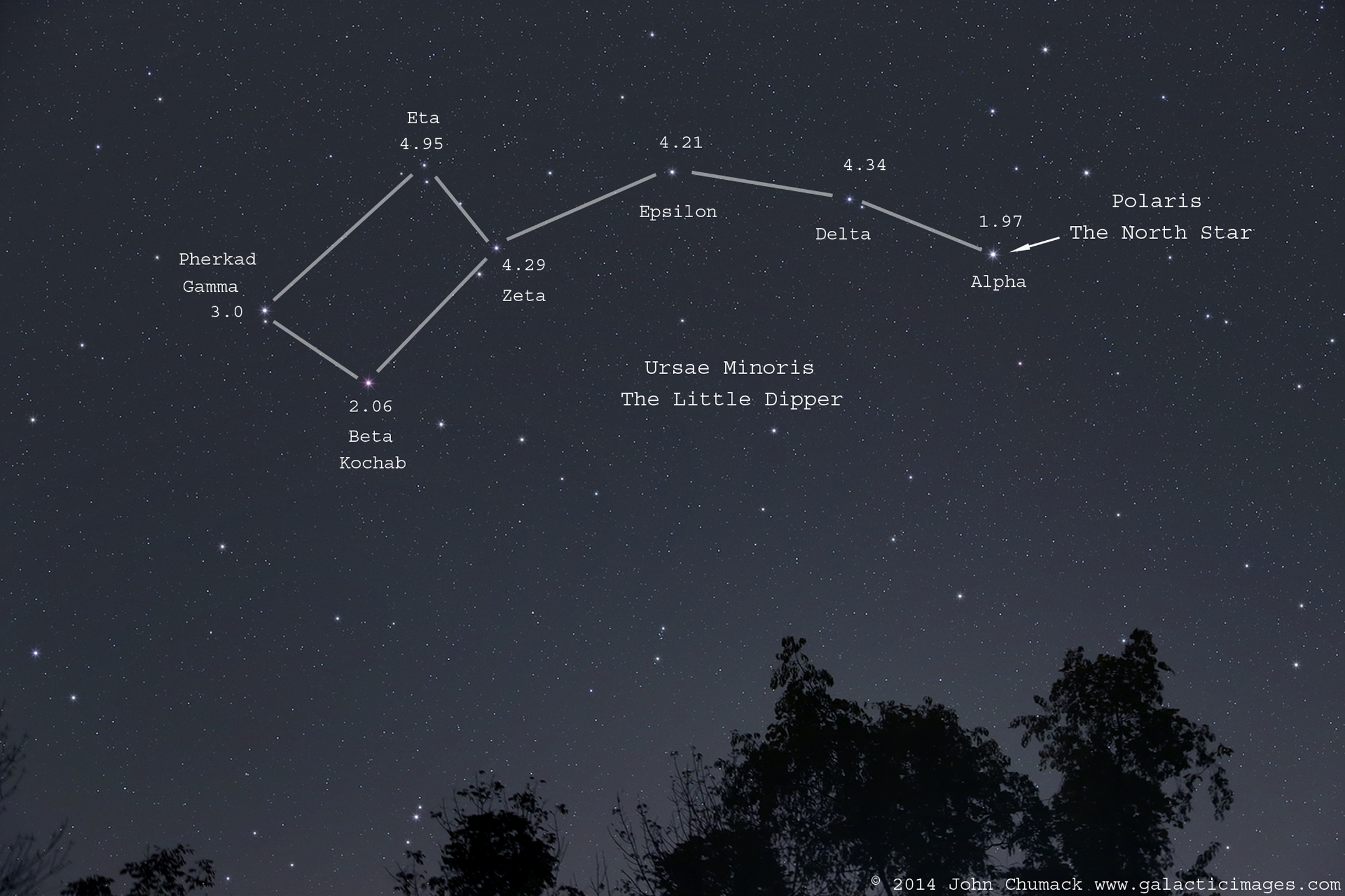 The Little Dipper And The North Star