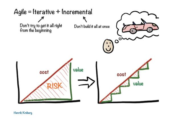 Agile = Iterative + Incremental