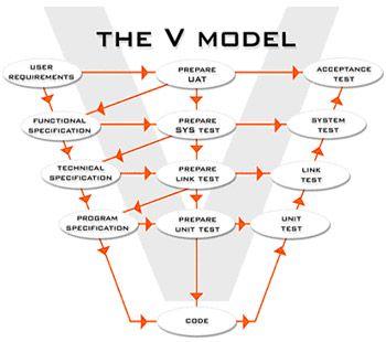 The V Model