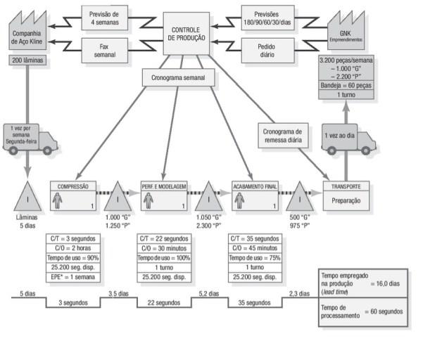 MFV 300x243 - Mapeamento de Processos
