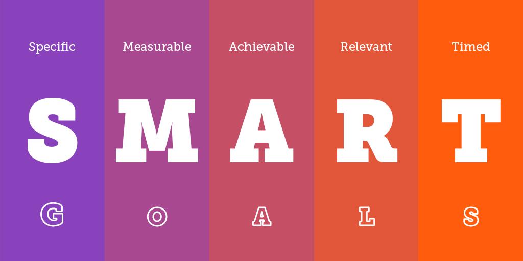Metas: Aplicação da metodologia SMART