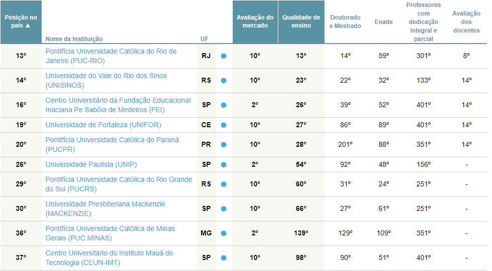 image 2 - As melhores universidades de Engenharia de Produção - 2018