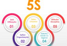 programa 5S e1583449122714 - Como convencer as pessoas do Programa 5S
