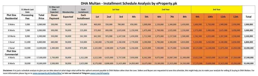 DHA Multan Installment Schedule Analysis
