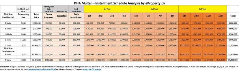 DHA Multan Installment Schedule Analysis