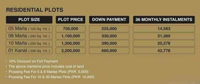 Gwadar Golf City Payment Plan