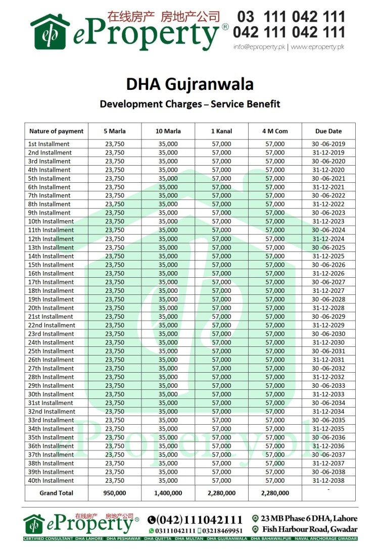 DHA Gujranwala Service Benefit Plot Development Charges