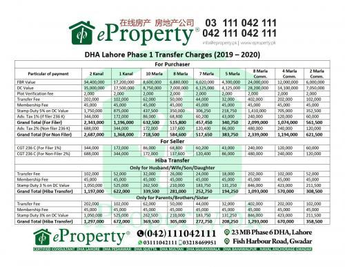 DHA Lahore Phase 1 Transfer Charges (2019-2020)
