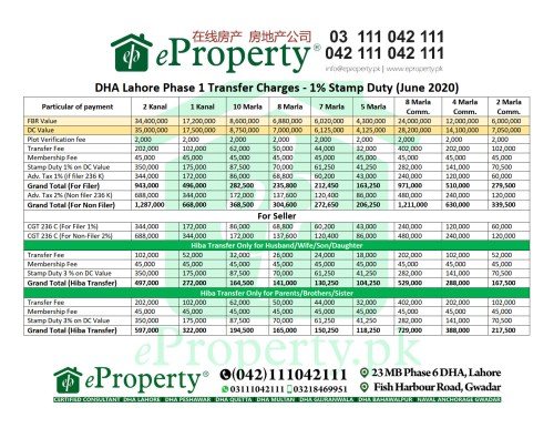 DHA Lahore Phase 1 Transfer Charges - 1% Stamp Duty (June 2020)