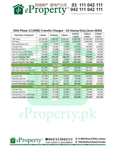 DHA Phase 12 (EME) Transfer Charges - 1% Stamp Duty (June 2020)