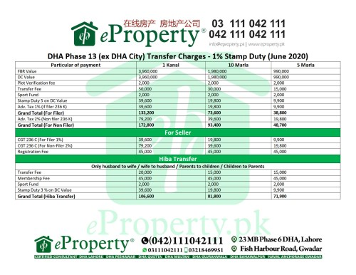 DHA Phase 13 (ex DHA City) Transfer Charges - 1% Stamp Duty (June 2020)