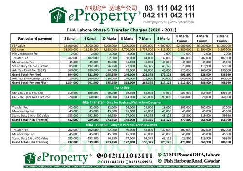 DHA Lahore Phase 5 Transfer Fee Schedule 2020-2021